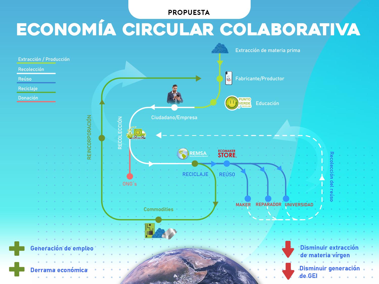 modelo de economía circular colaborativa